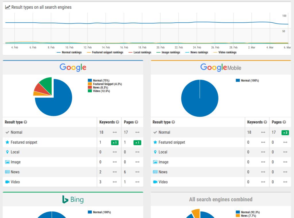 verifique as classificações de desktop e móvel