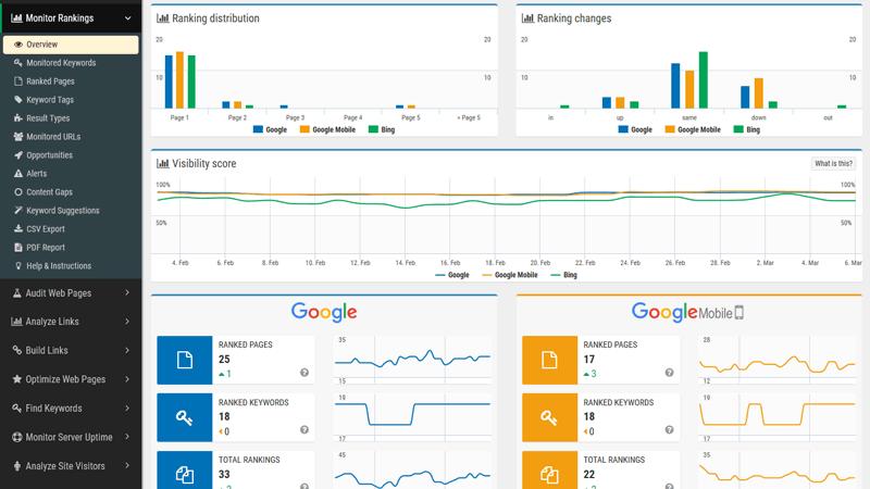 Monitor de Classificação no SEOprofiler